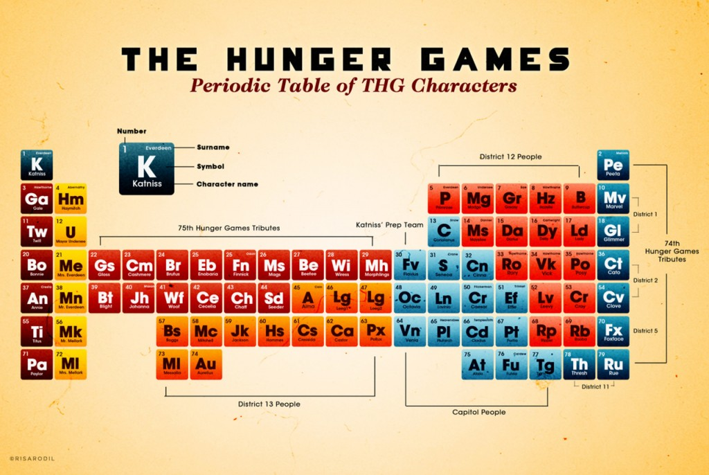 Periodic-times-table-of-The-Hunger-Games-characters-peeta-mellark-30462820-1280-858